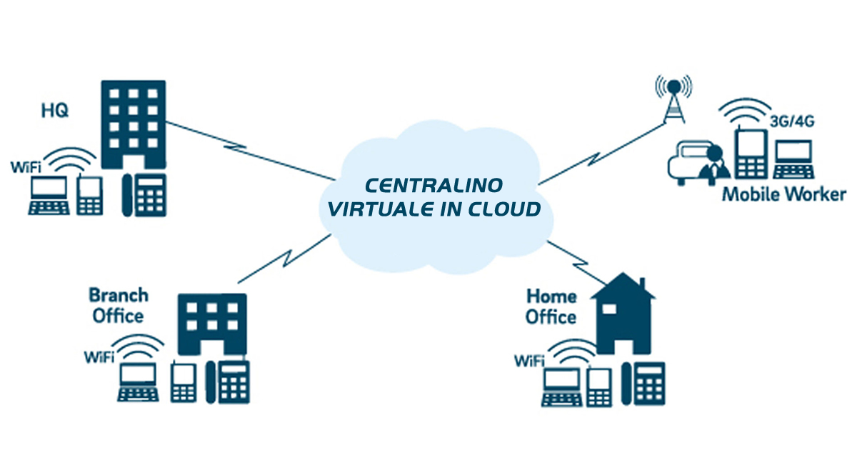 Centralino Virtuale in Cloud | DV Informatica